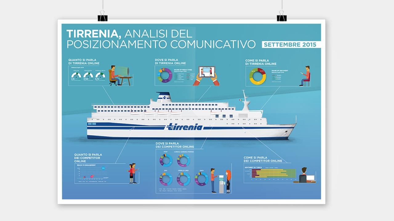 Tirrenia - MOO Comunicazione - Branding e Design